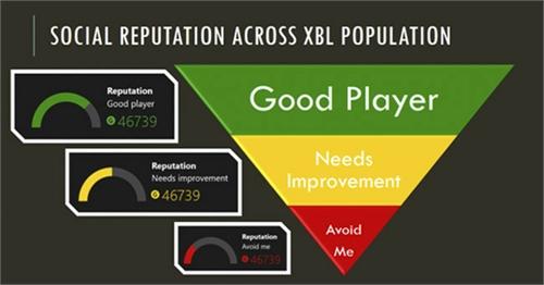 Xbox One Reputación 1(1)